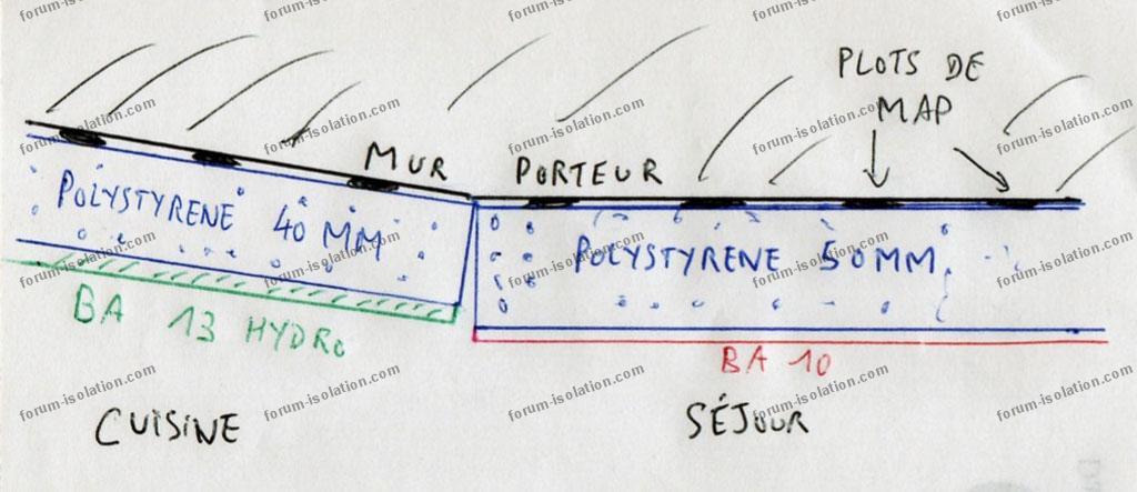 problème décalage entre plaques de plâtre