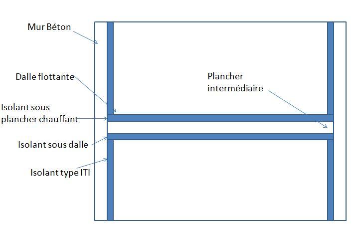 schéma pont thermique de plancher intermédiaire